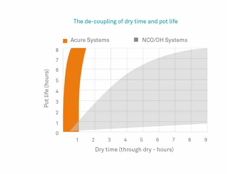 Acure de-coupling of dry time and pot life chart